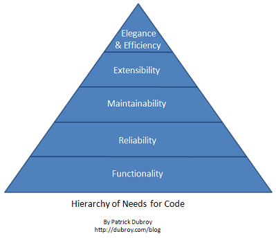 Hierarchy of Needs for Code