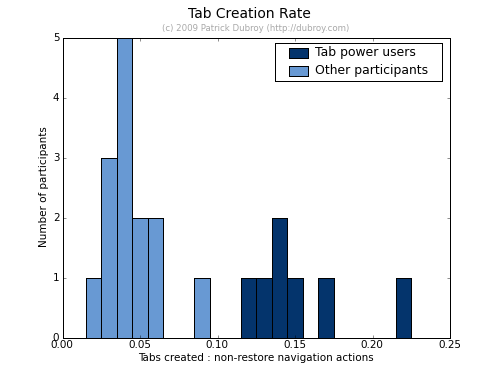 Histogram of tab creation rate